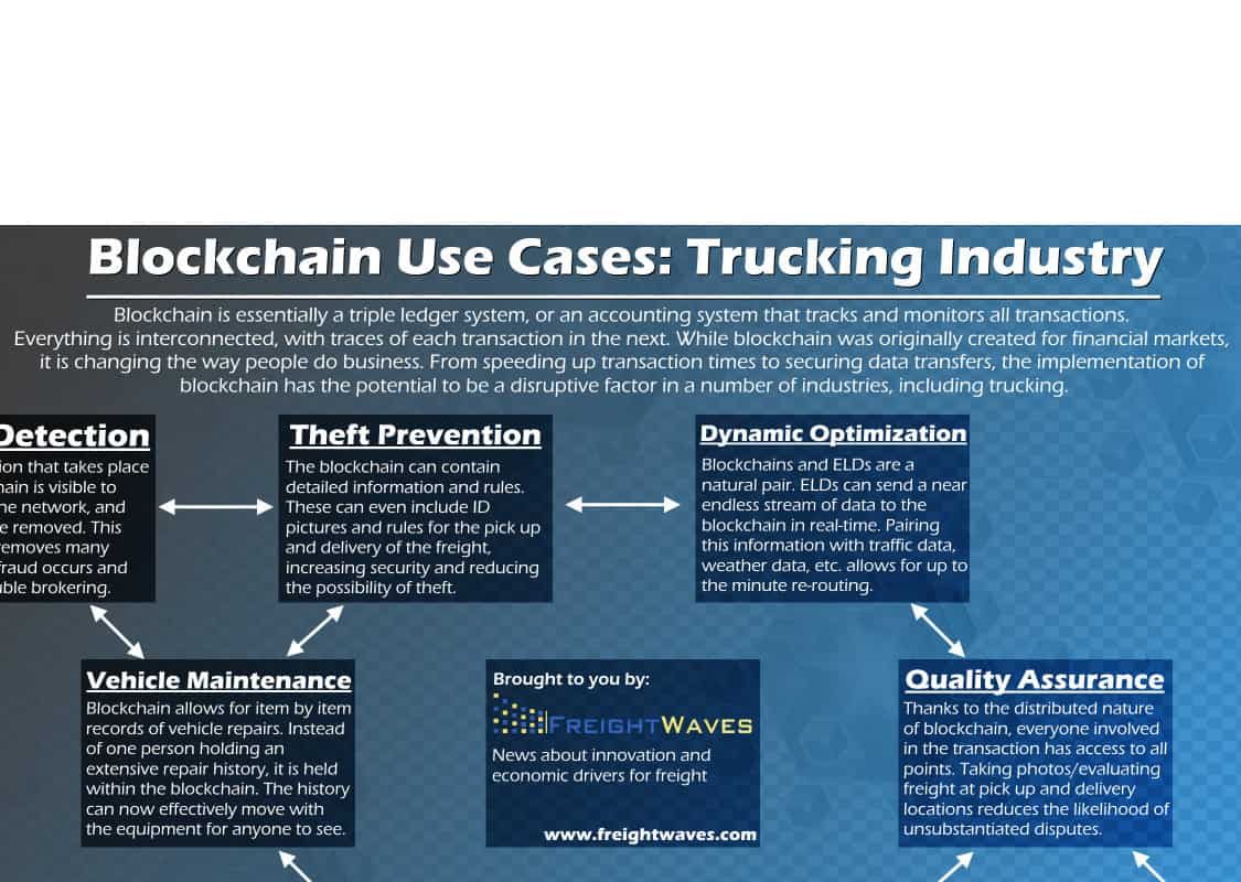 Photo of Potential uses for blockchain in transportation