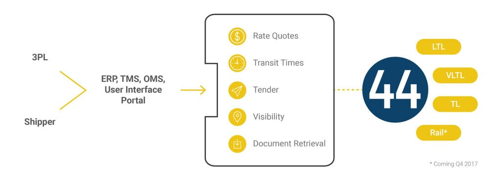 project44's system streamlines the process of moving freight, creating more visibility, faster rate quotes and document retrieval, and quicker deliveries.