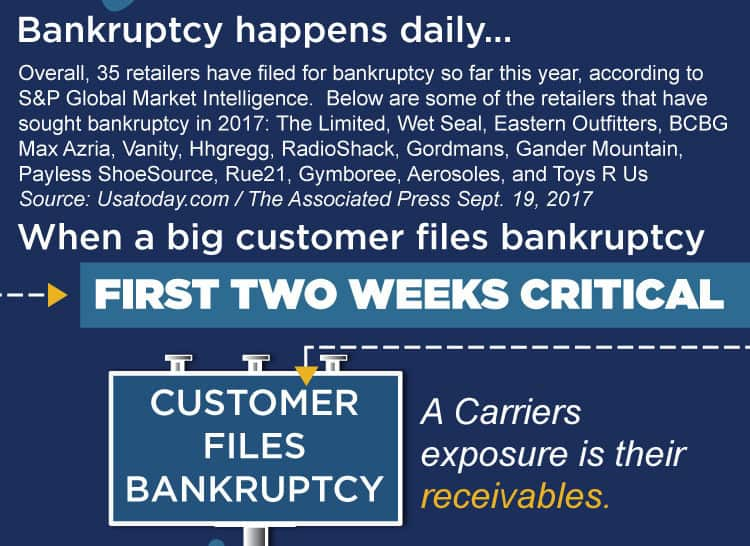 Photo of Infographic: What carriers should do when a customer files bankruptcy