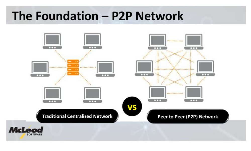 The differences in how a traditional network is set up compared to a Peer-to-Peer model running on blockchain technology.