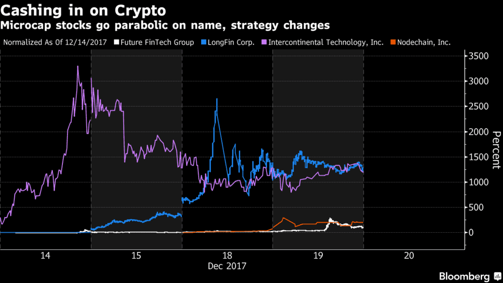 A variety of companies are getting in on the excitement behind the crypto-craze. (Photo: Bloomberg)