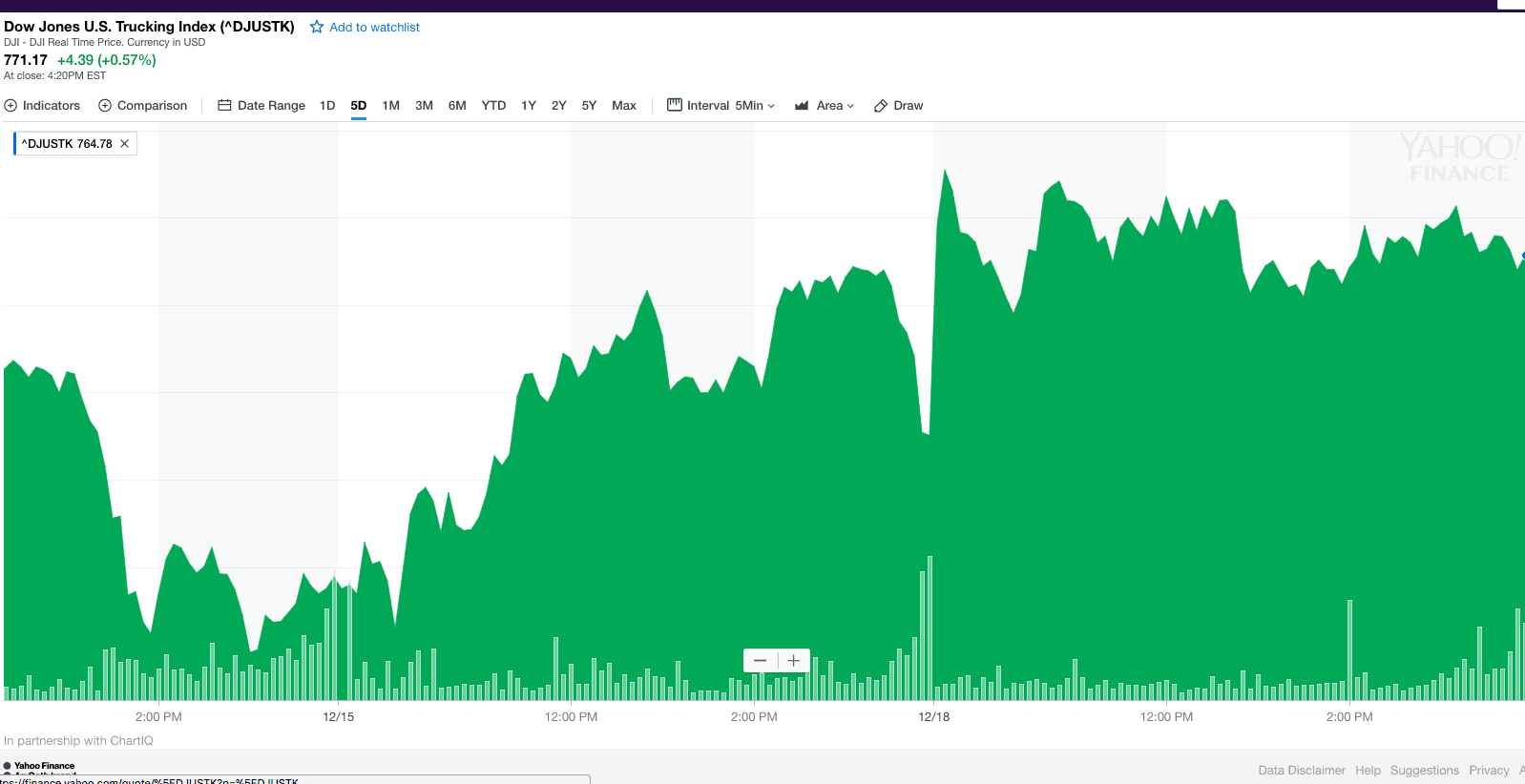 Photo of Boom time: Dow trucking index is touching all time highs