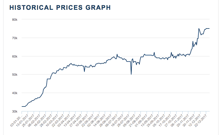 The price of cobalt per ton over the past 12 month period. Source: London Metals Exchange.