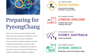 Photo of Infographic: the logistics of the Olympic Games