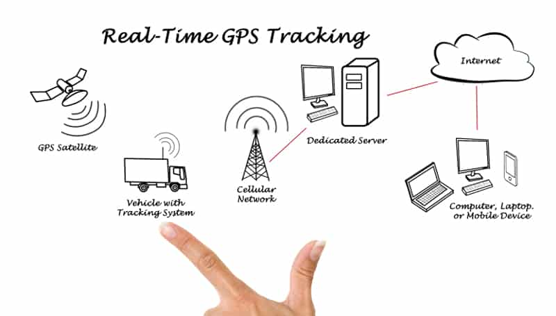 Photo of GPS: The solution that keeps on giving