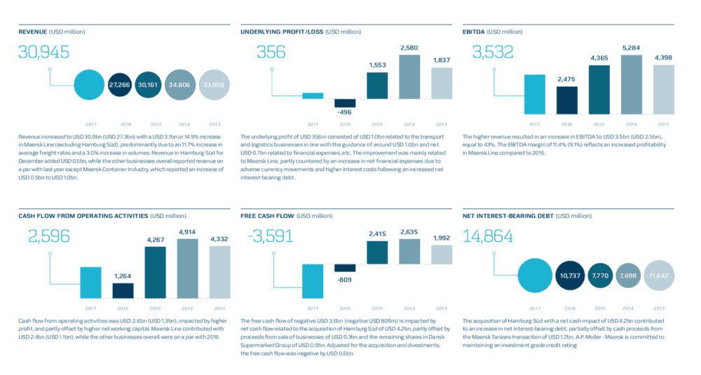 An overview of Maersk