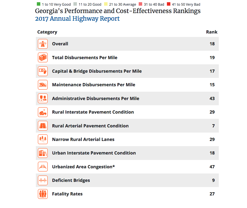 Where Georgia ranks in each of the 11 researched categories of the Reason Foundation. (Photo: Reason Foundation)