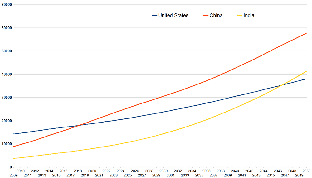For perspective, this is the projected growth index based on volume for the US, China and India over the next three decades. (Photo: Wikipedia)