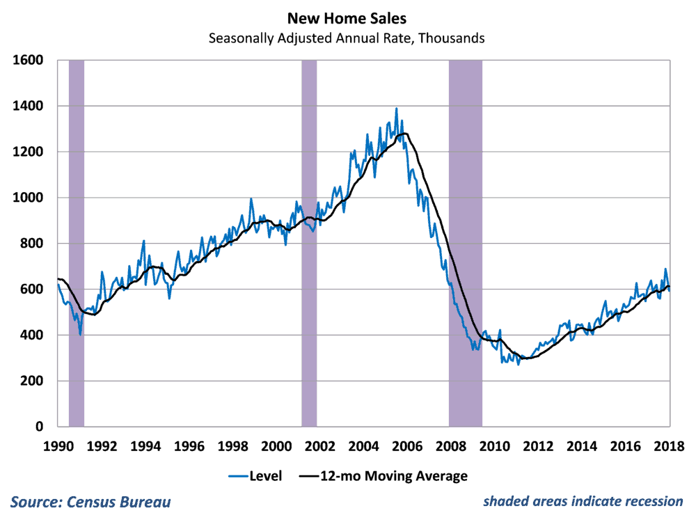 Home sales slip but remain in an upward trend