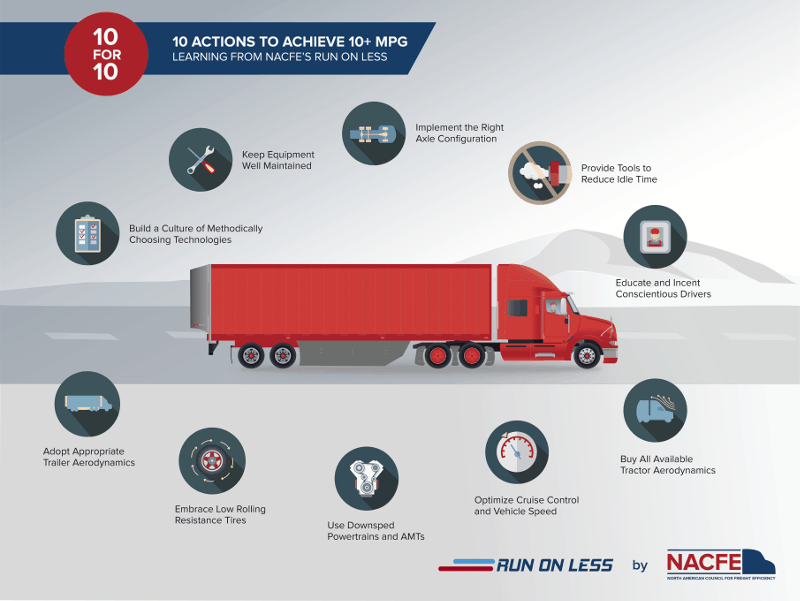 A look at the 10 recommendations NACFE is making to achieve greater fuel economy.