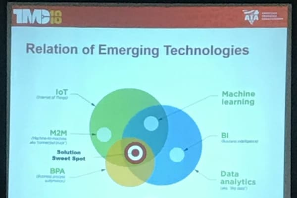 The inter-relationships of emerging technologies.