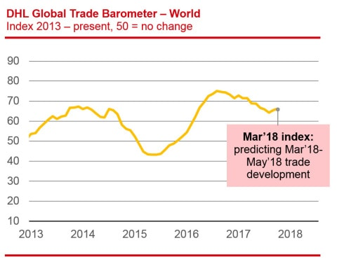 Trade readings strengthened in March (Source: DHL)