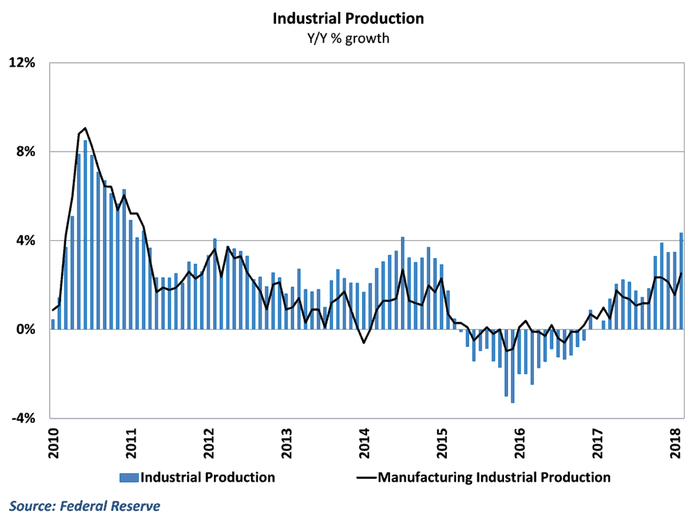 Industrial production growth jumped in February