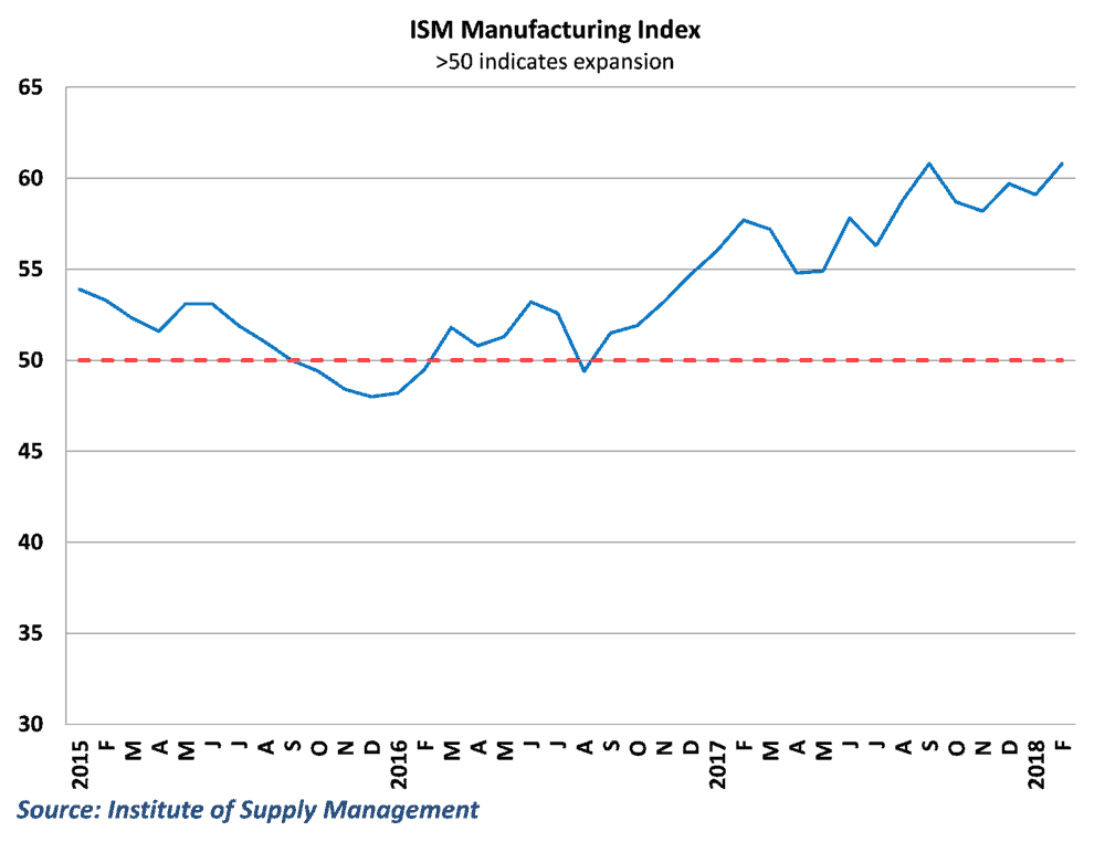 Survey data remains strong in the manufacturing sector after February