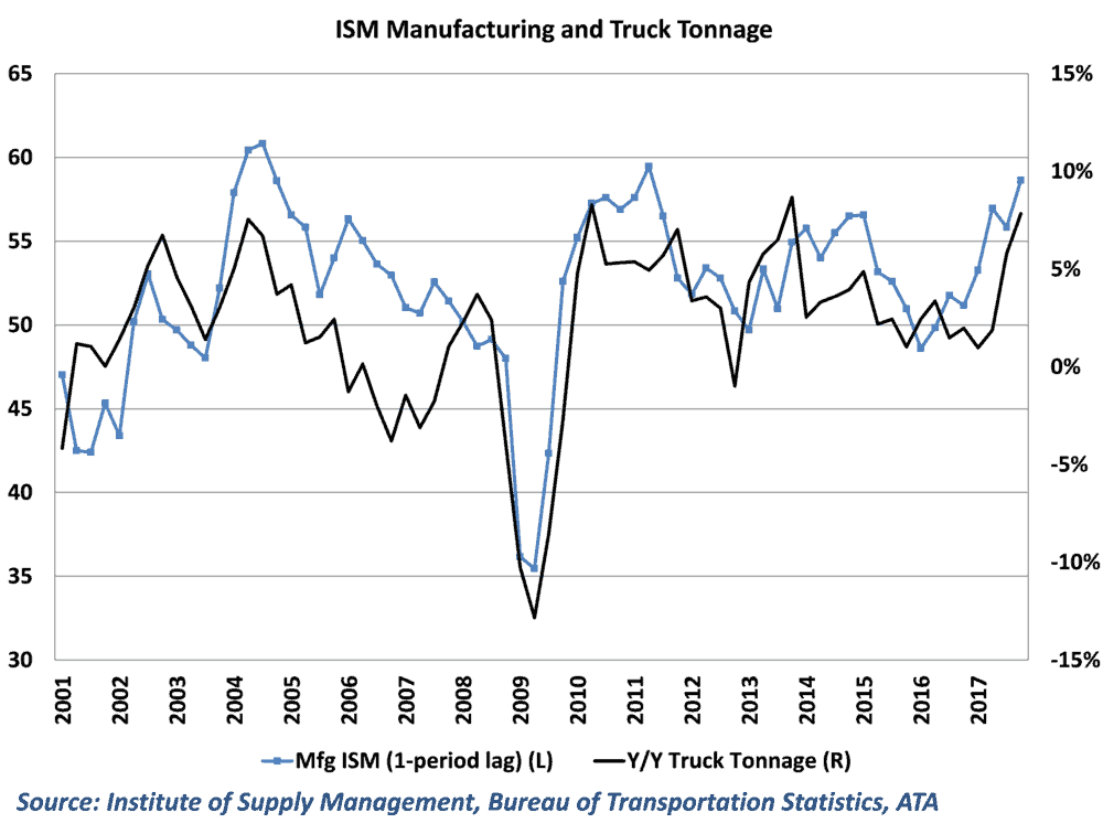 Historically, there are close ties between ISM results and truck tonnage