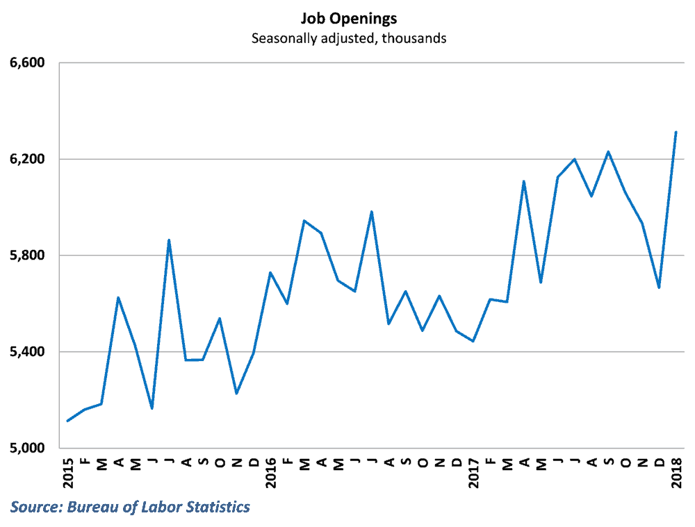 Job openings surged to record highs