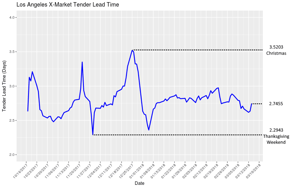 Tender-lead times fell for the past month as shippers took advantage of weak spot rates, but the upturn has just begun.