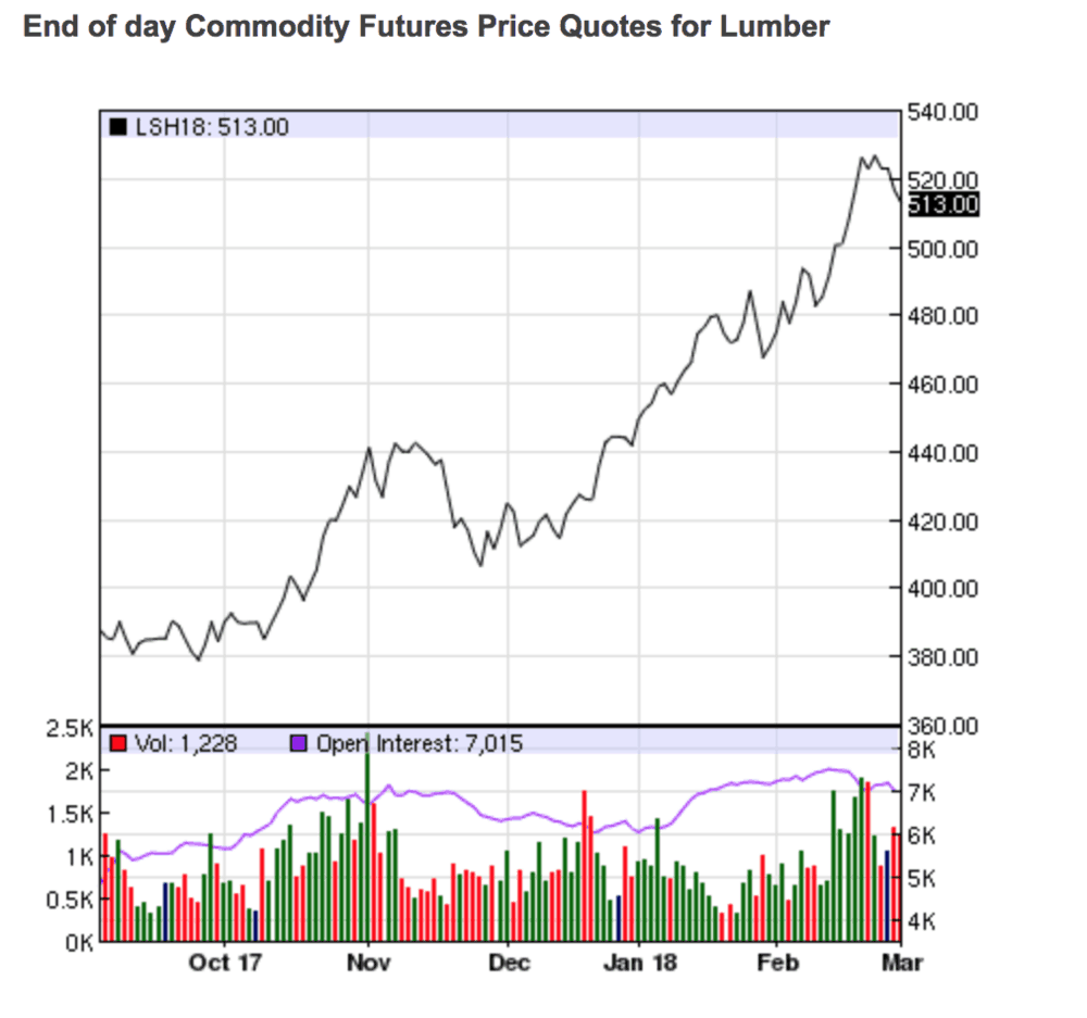 Lumber futures over the past 6 months. ( Graph: Nasdaq )