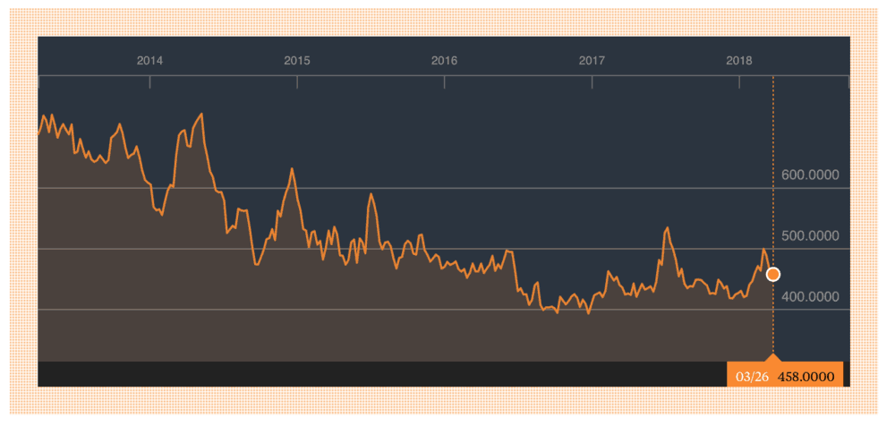 Falling wheat prices. ( Graph: Bloomberg )