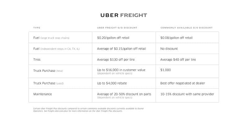 Uber Freight provided a look at the discounts available through its Uber Freight Plus program and those commonly available to owner-operators.