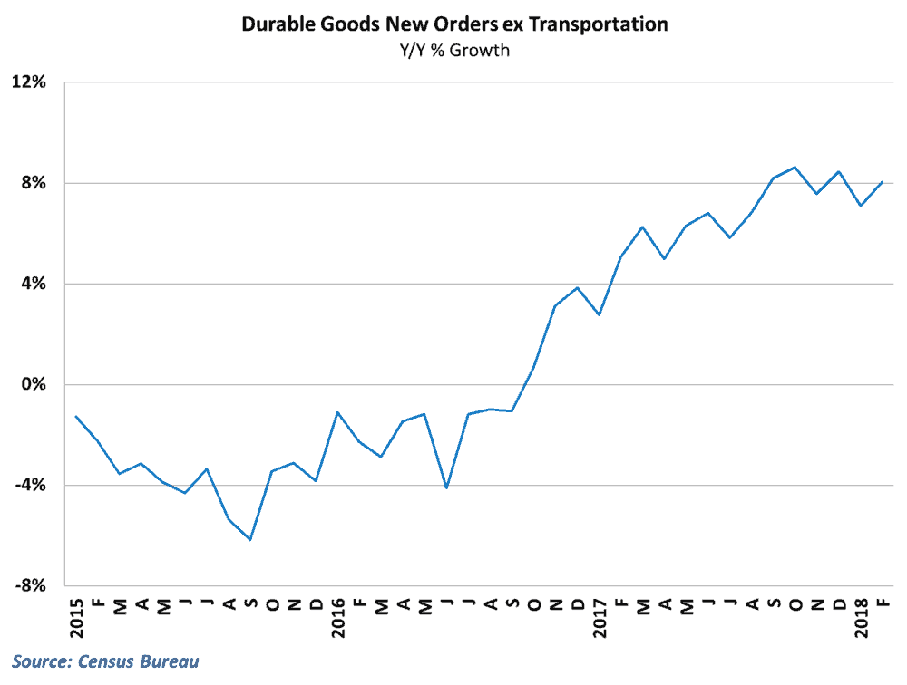 Durable goods orders rebounded in February