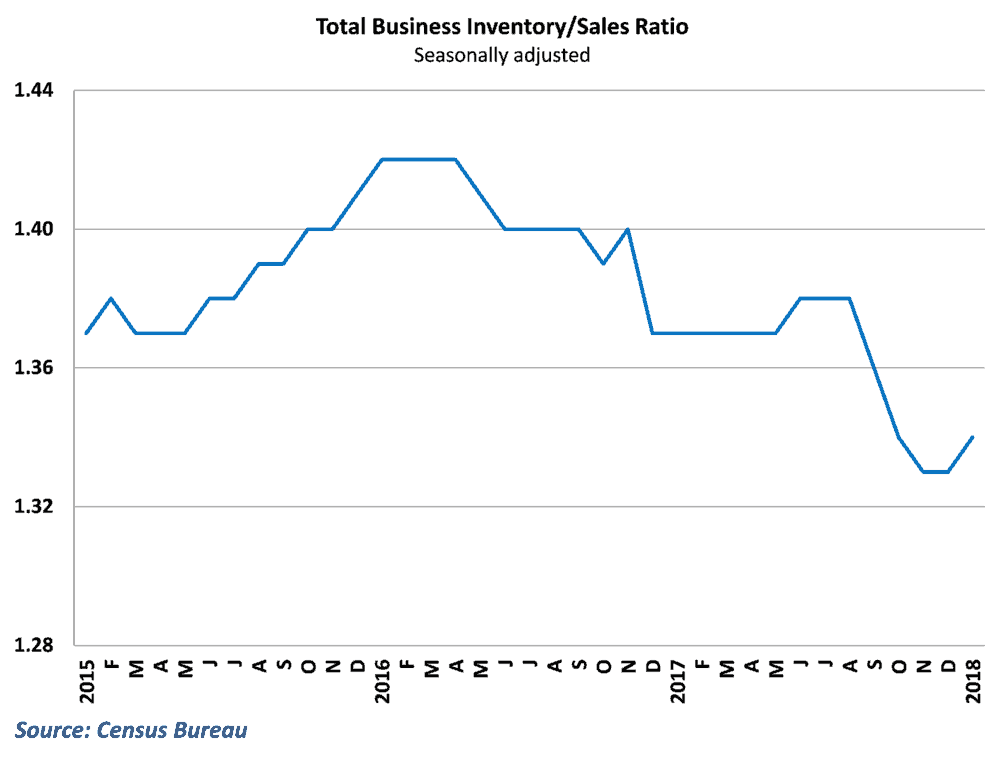 Inventory-sales ratio picked up but remains low despite healthy optimism
