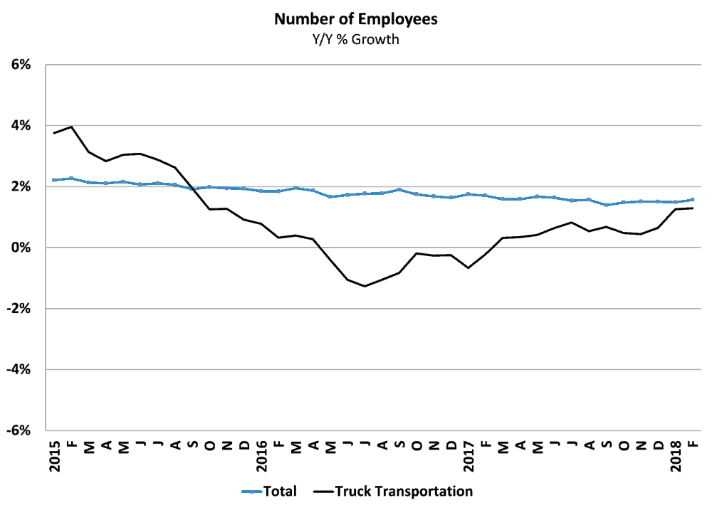 Trucking hires have lagged behind the overall economy, but have improved recently