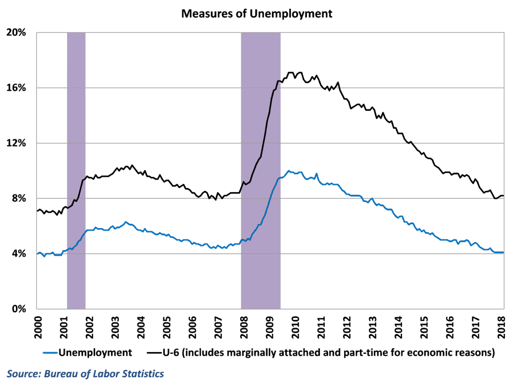 Unemployment is low and broader measures are at healthy levels