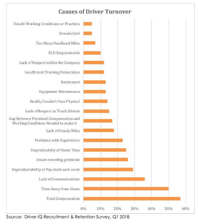 A variety of reasons were cited by recruiters as reasons drivers leave jobs. These are the top answers.