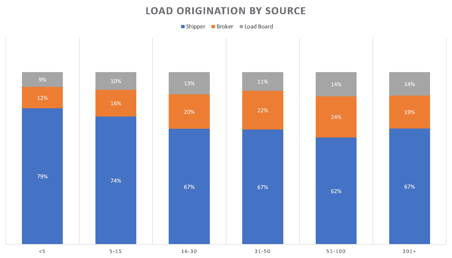 Load Origination Index by carrier size