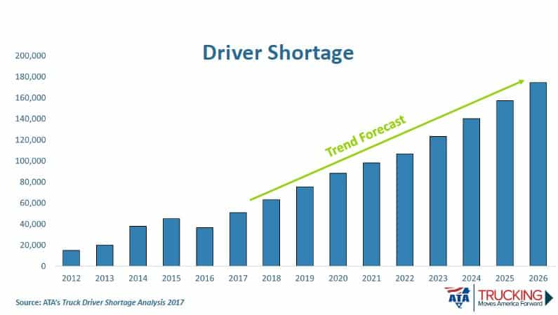 Photo of ATA's Costello projects out the driver shortage, and it's a big number