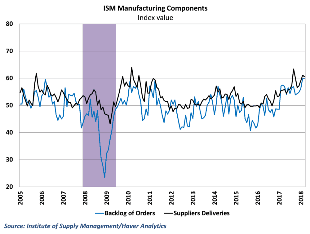 ISM data suggests rising backlogs, increased supply delays