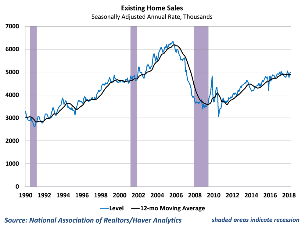 Existing home sales grew in March, but have been muted by limited inventory