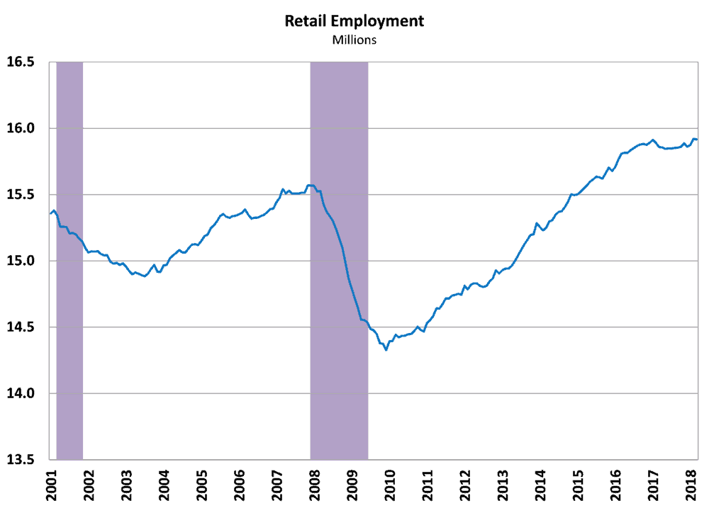 Retail employment has stalled in the face of store closings