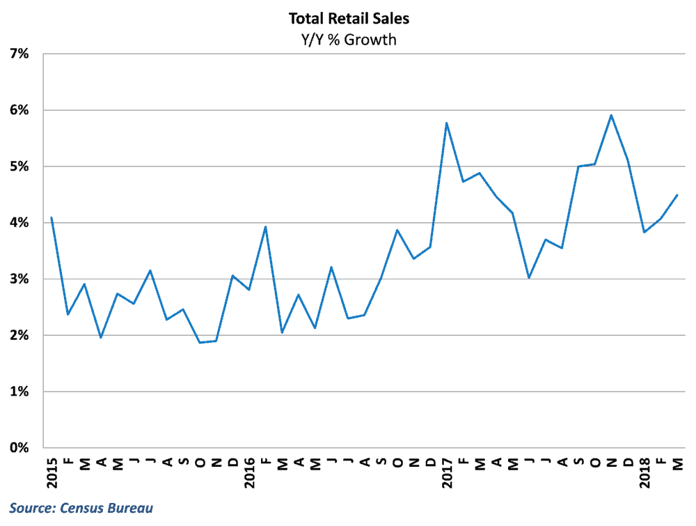Retail growth rebounded in March