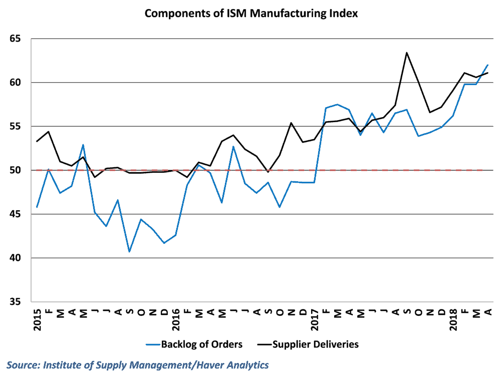 Rising supplier deliveries and surging backlogs suggest that transportation delays are keeping manufacturers from meeting demand
