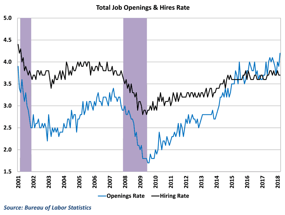Openings continue to outpace hirings