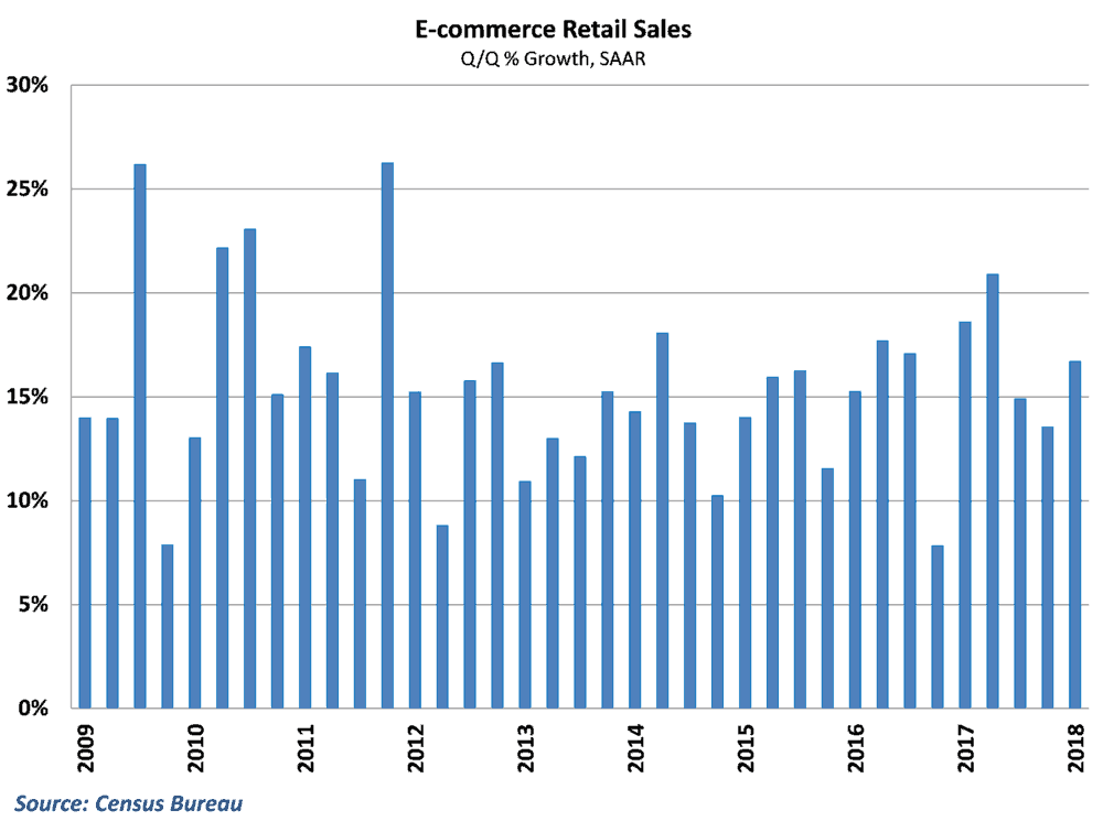 The pace of e-commerce growth has consistently been in double digits since the recession ended