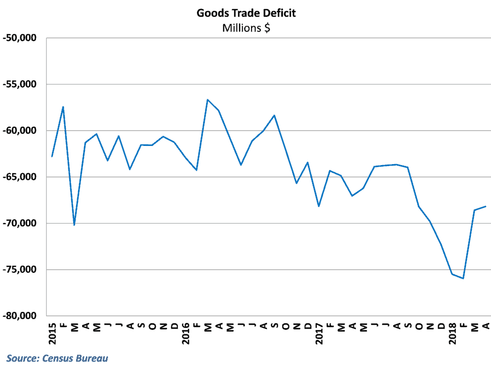 The goods trade deficit narrowed for the second straight month