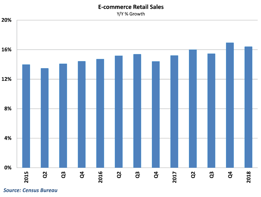 E-commerce sales growth stayed strong in the 1st quarter