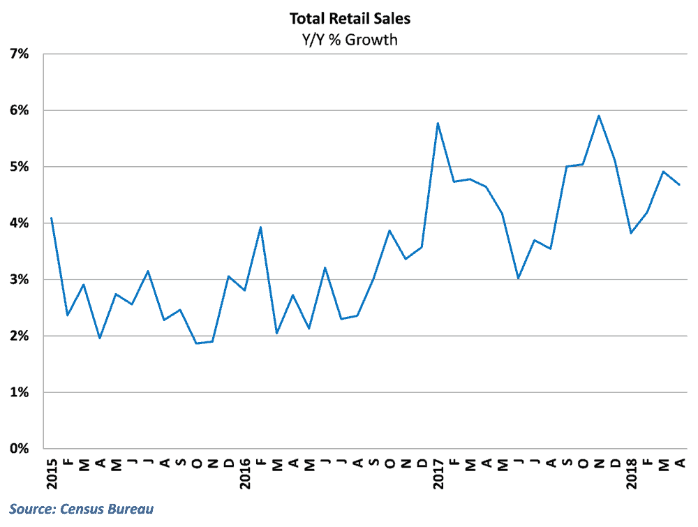 Retail sales grew 4.7% from last April