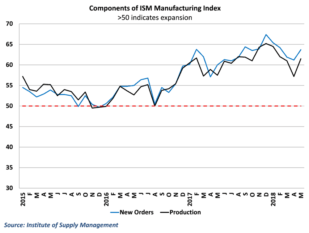 Both current production and new orders remains strong in the 2nd quarter