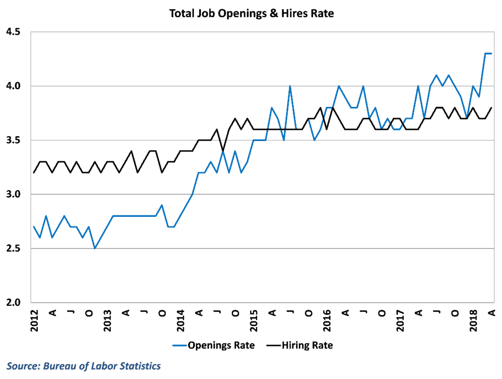 Job openings hovered at all-time highs
