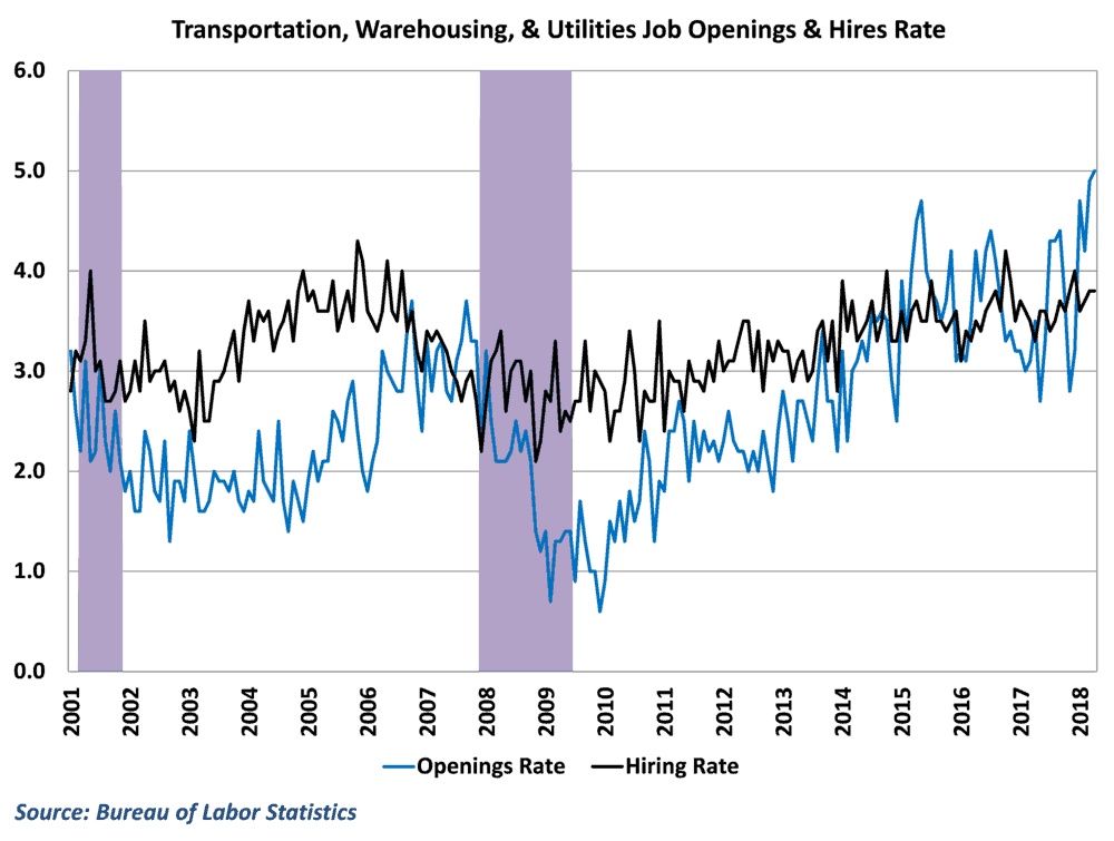 Transportation openings have surges and hires can't keep up