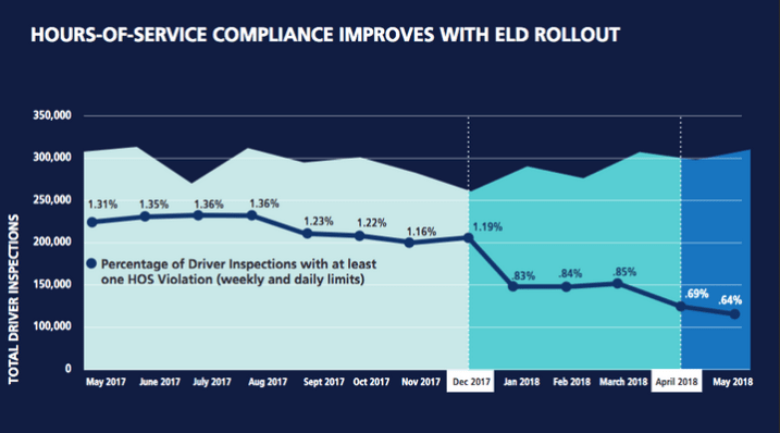 Photo of FMCSA provides updates on ELD efficacy