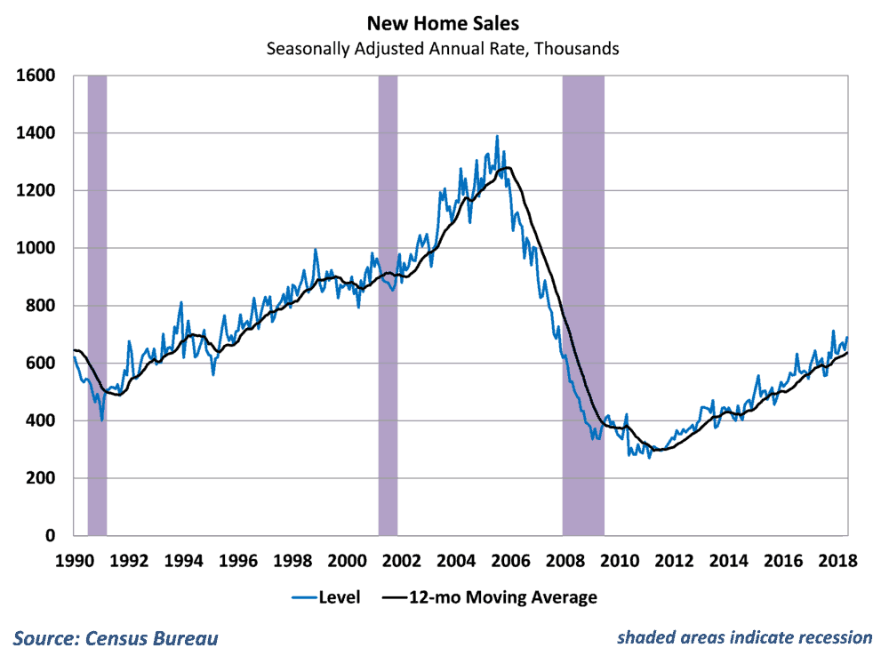 New homes sales have bounced around but remain on an increasing trend