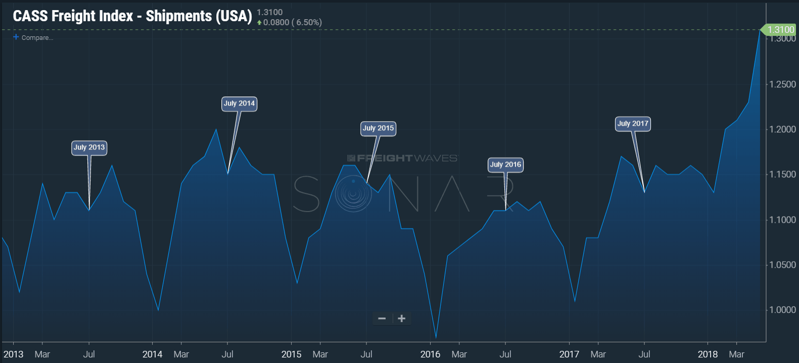 (Image: SONAR chart of the Cass Freight Shipments Index illustrating the July lull in shipment volumes each year.)