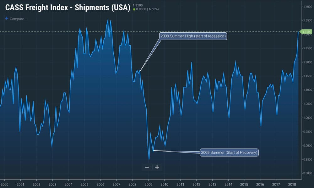 Between the summer of 2008 and 2009, the cass freight index showed a drop of 20% in truckload volume related to the great recession  (source: CASS presented on screen in the freightwaves sonar platform)
