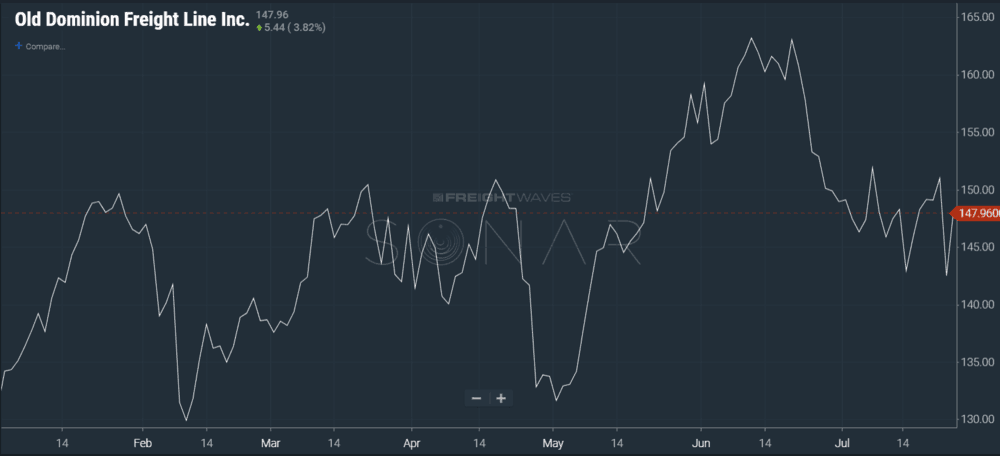 Image: SONAR chart showing Old Dominion stock price year-to-date