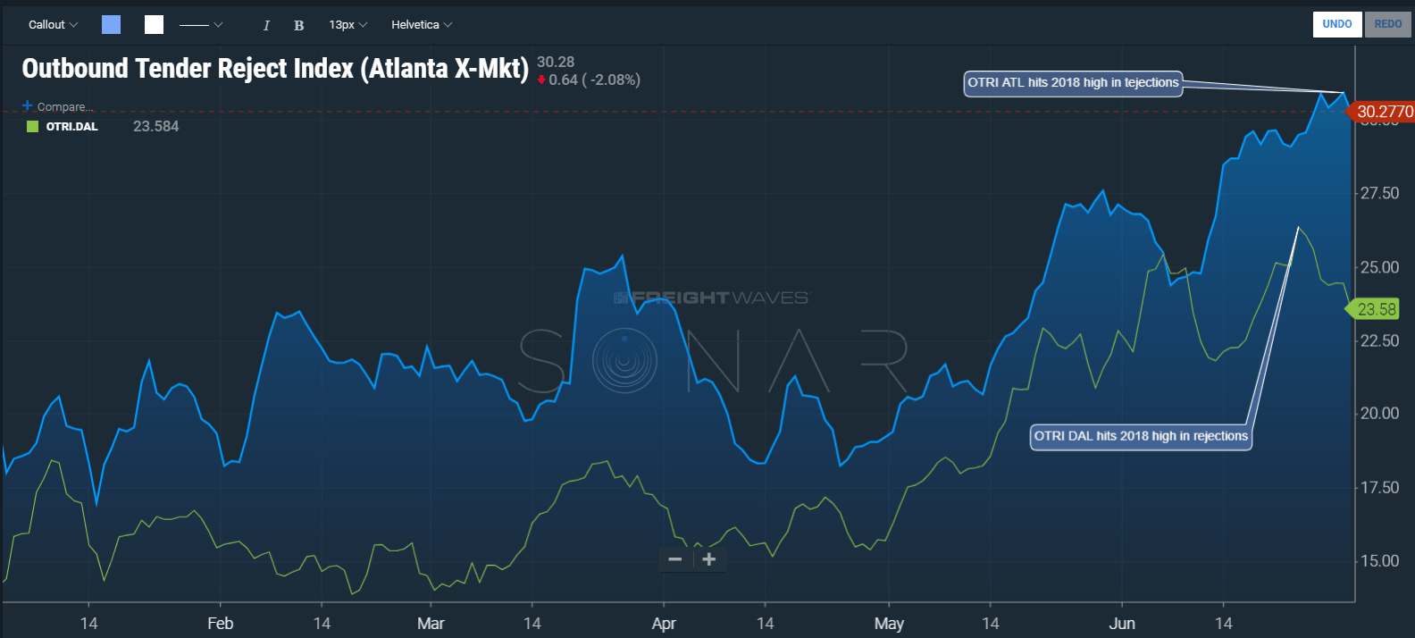 (Image: SONAR chart illustrating the Dallas and Atlanta OTRI over the course of 2108. Both hit highs in June.)